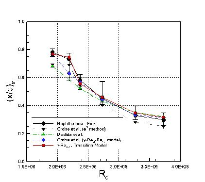 Skin friction results, Re=2.73×106