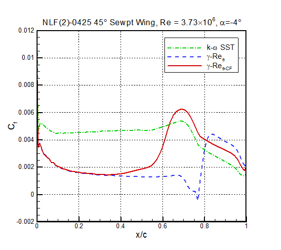 Skin friction results, Re=3.73×106