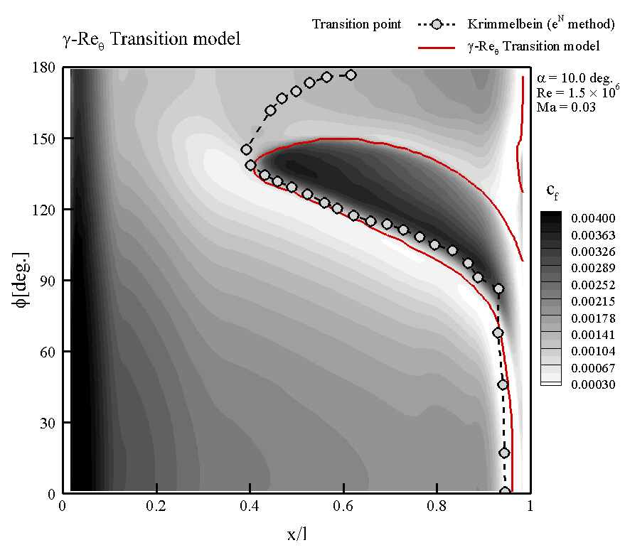 Cf distribution and transition location for α=10°(r-Reθ transition model)