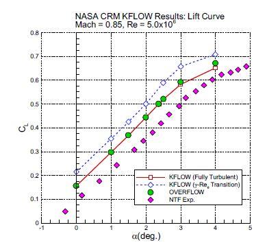 Lift Curve Result