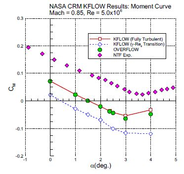 Moment Curve Result