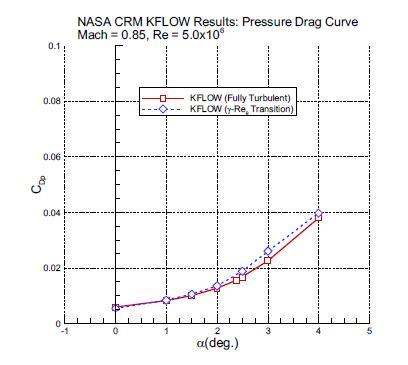 Pressure Drag Curve Result