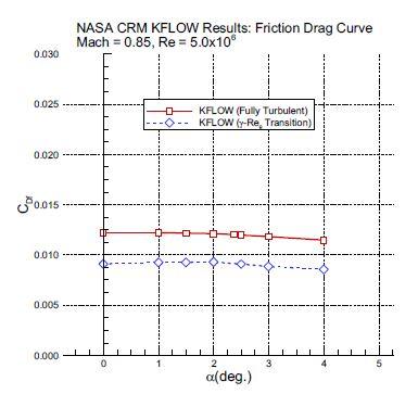 Friction Drag Curve Result