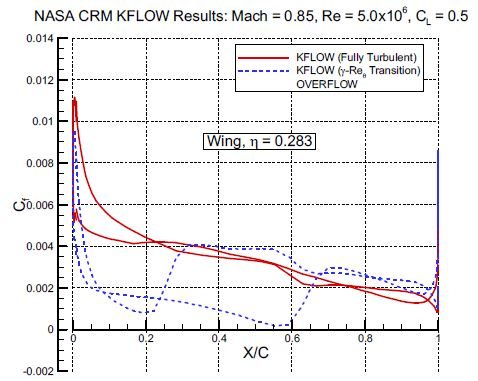 Cf distribution(Wing, n=0.283)