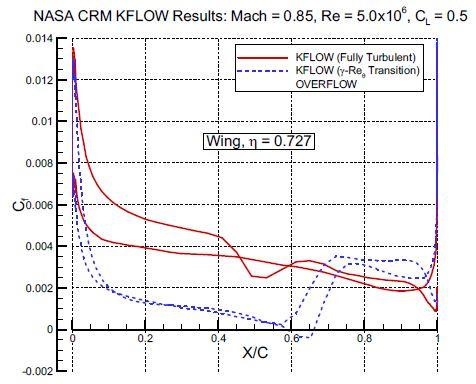 Cf distribution(Wing, n=0.727)