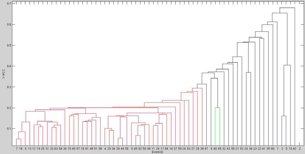 지진 관측소 ANM 지진자료의 계통도(dendrogram) 분석