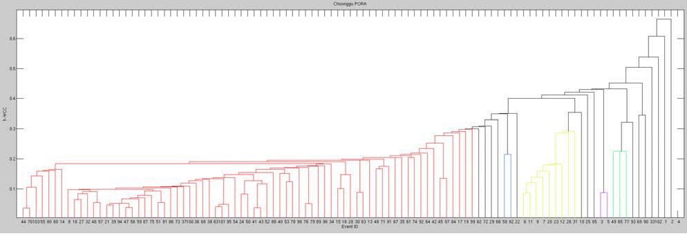 지진 관측소 PORA 지진자료의 계통도(dendrogram) 분석