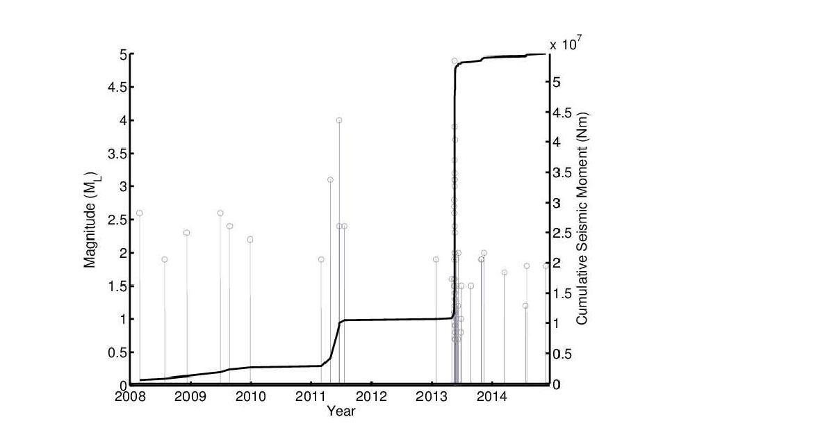 2008년부터 2014년까지 백령도 해역에서 발생한 지진의 규모별 발생현황