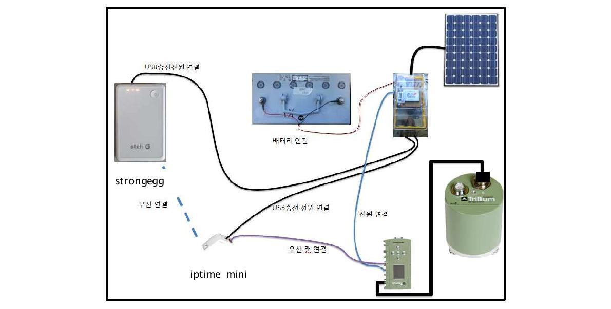 원격 연결을 위한 시스템 구성도.
