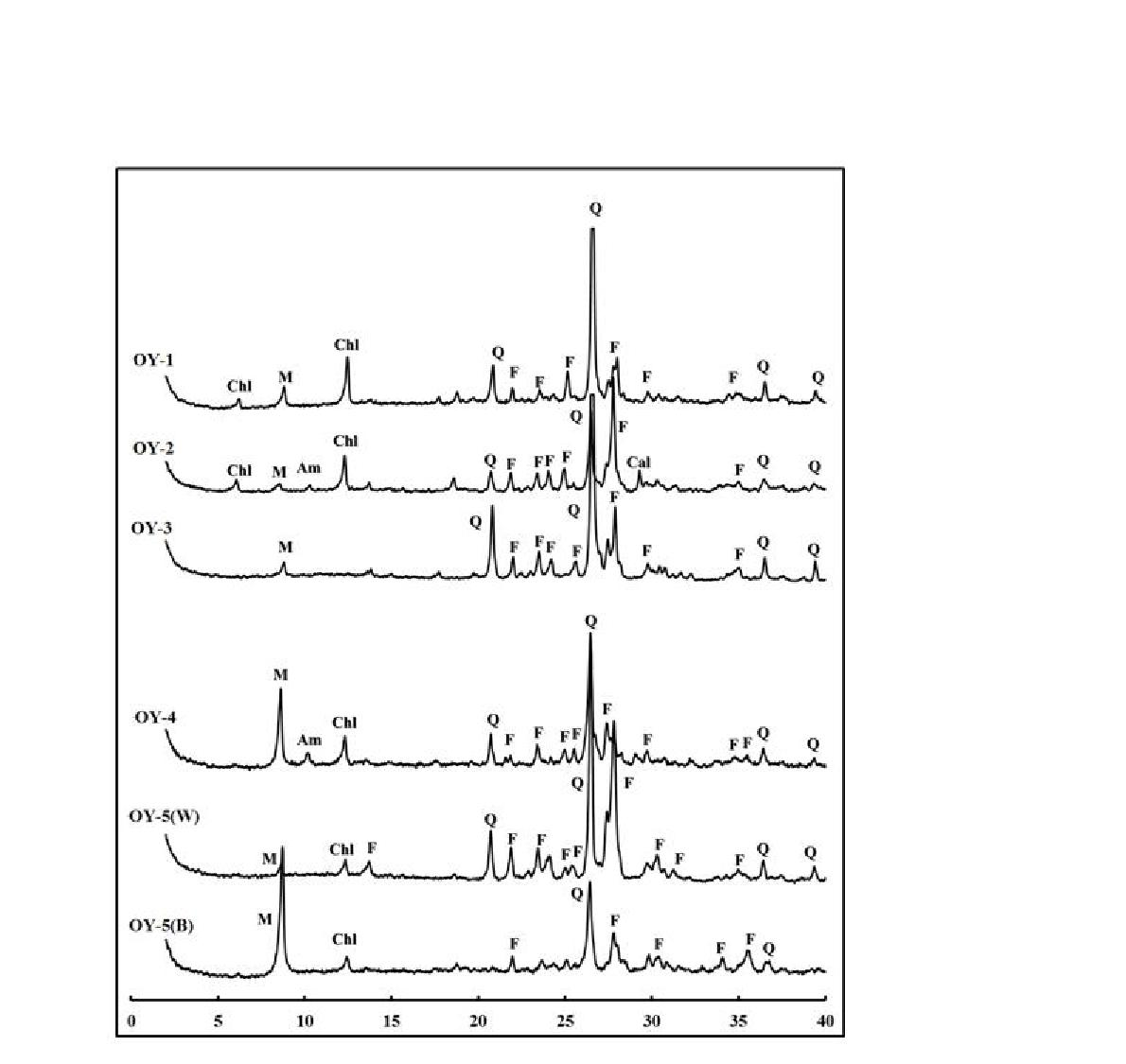 외연도 암석시료들의 X-선회절분석 패턴.