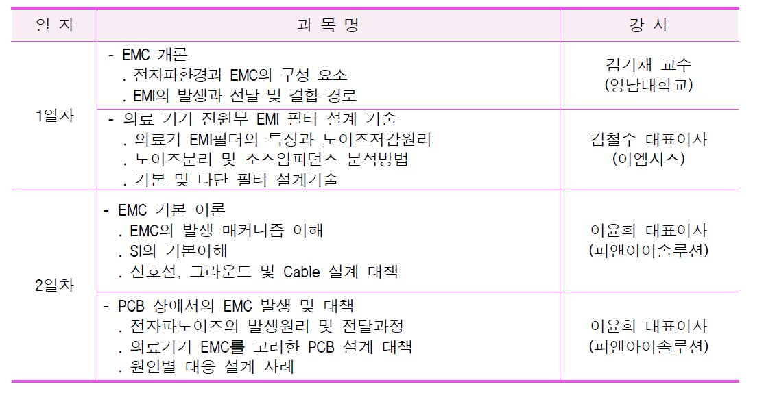 5차 EMC 광역단체 특화기술교육 세부교육내용