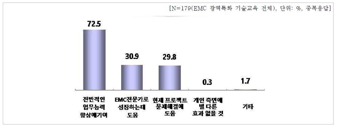 EMC 광역단체 특화기술교육의 교육효과