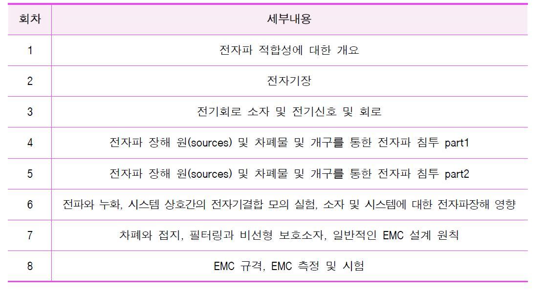 4차 EMC 온라인 스터디그룹 세부교육내용