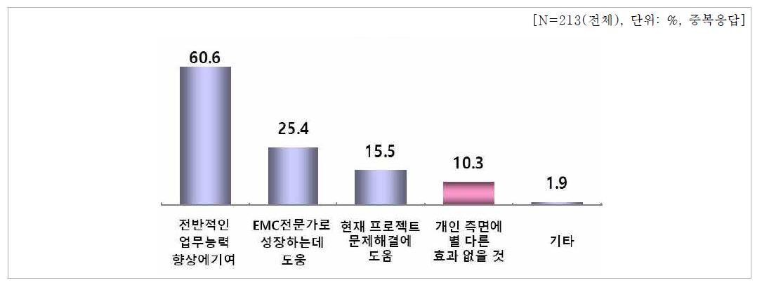 EMC 온라인 스터디그룹 교육효과