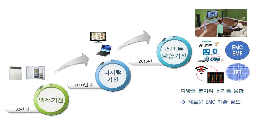 디지털 정보 가전기기의 발전추이