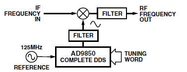 AD9850 Application Note