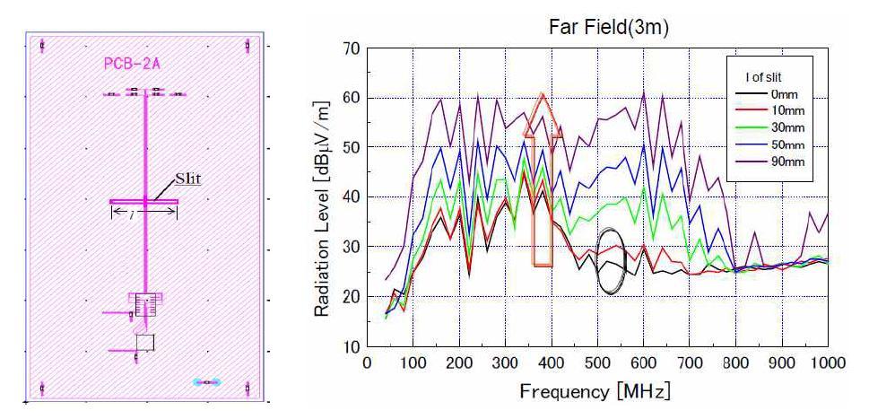 Slit 길이에 따른 Far Field 시뮬레이션