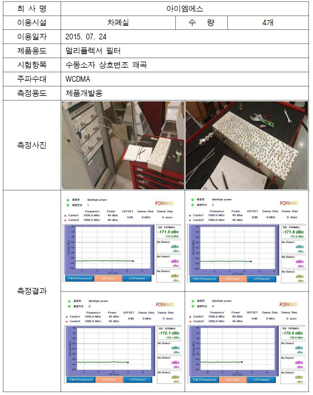 멀티플렉서 필터 수동소자 상호 변조 왜곡(PIMD)측정 결과