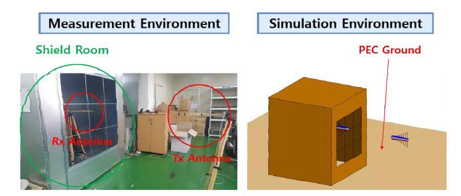 실제 측정환경과 전자장 해석 환경