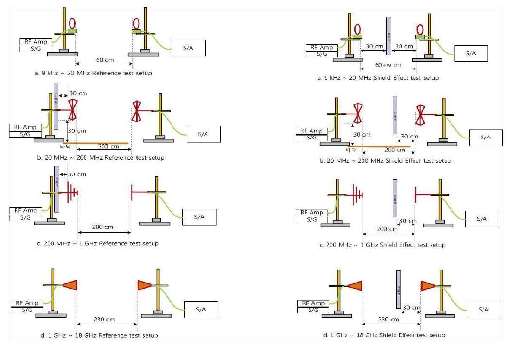 IEEE-STD-299의 안테나 구성