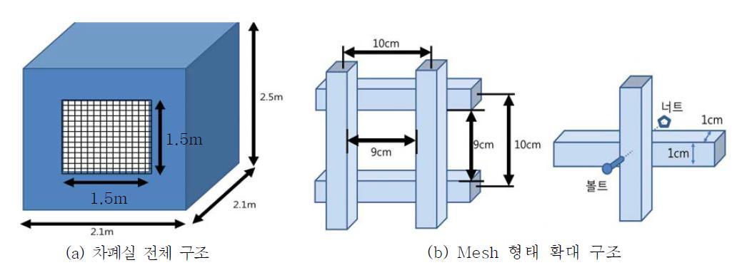차폐실 및 Mesh 형태 차폐물의 구조