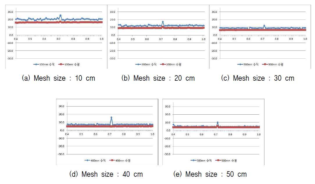 Mesh 사이즈별 차폐율 측정결과 (0.4 ~ 1 MHz)