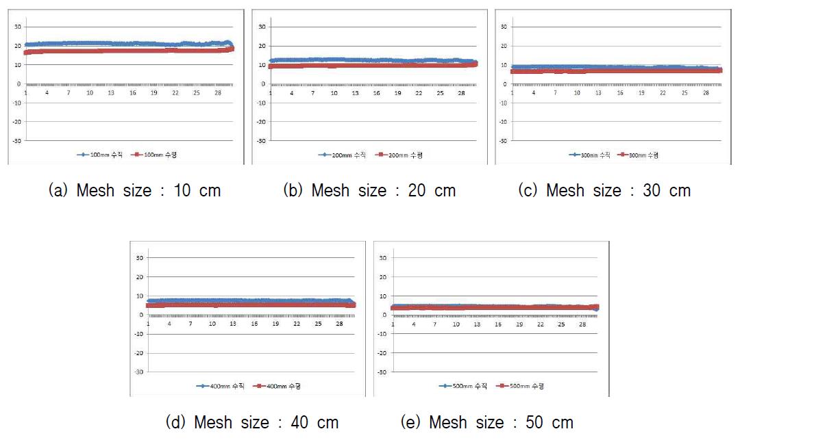 Mesh 사이즈별 차폐율 측정결과 (1 ~ 30 MHz)