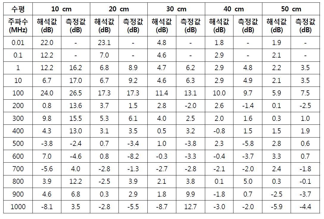 수평 상태의 차폐효과 비교