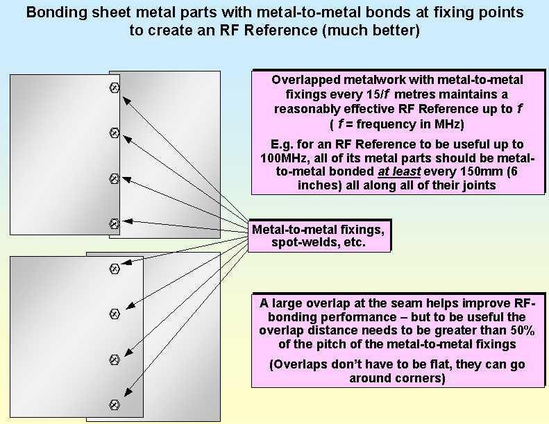고정점 금속간 결합으로 RF Reference 구성