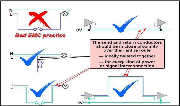 전송 및 귀환 전류 경로를 항상 서로 근접하여 라우팅