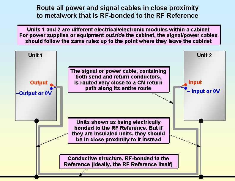 전력 및 신호 케이블의 RF Reference에 대한 RF 결합