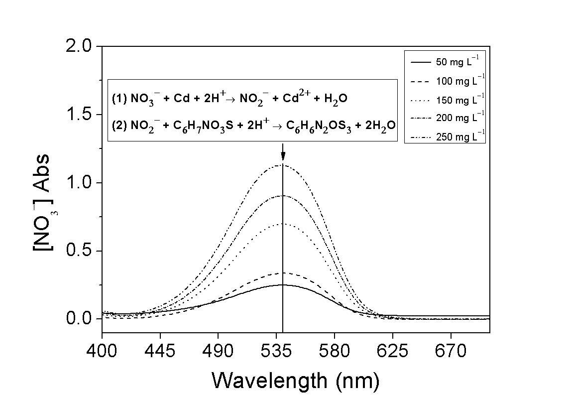 표준용액 농도별 질산이온 분석키트의 흡수 스펙트럼