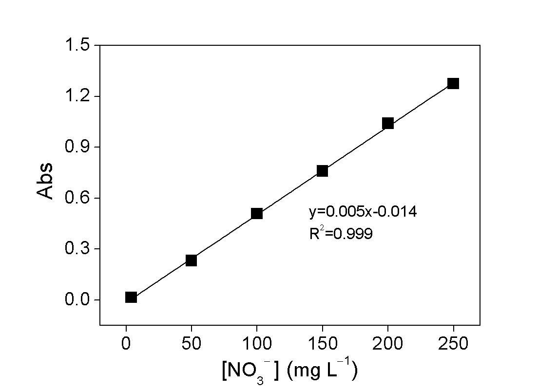 표준용액 농도별 질산이온 분석키트의 검량곡선