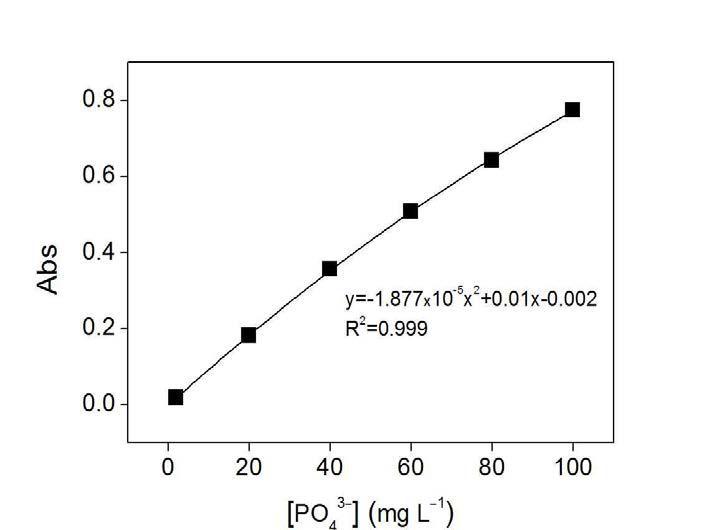 표준용액 농도별 인산이온 분석키트의 검량곡선