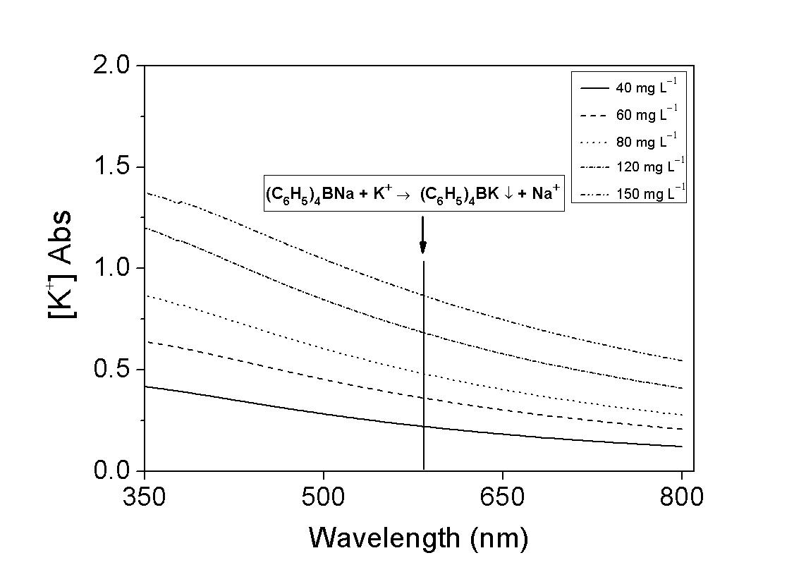 표준용액 농도별 칼륨이온 분석키트의 흡수 스펙트럼