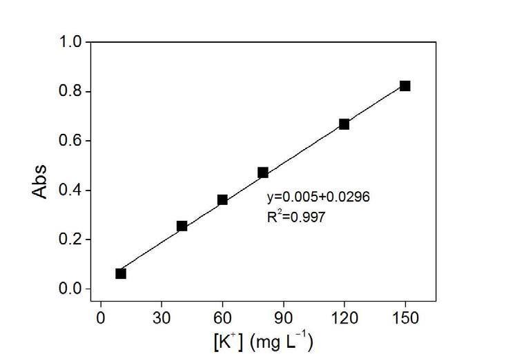 표준용액 농도별 칼륨이온 분석키트의 검량곡선