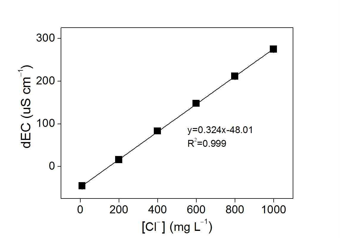 표준용액 농도별 염소이온 분석키트의 검량곡선