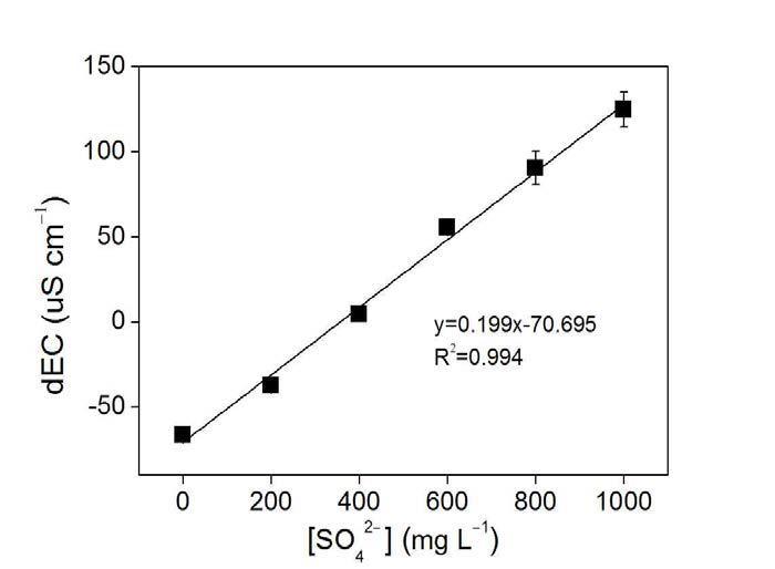 표준용액 농도별 황산이온 분석키트의 검량곡선