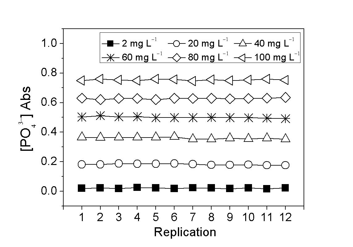 RAPID-D 분석장비로 측정한 인산이온 분석키트의 농도별 흡광도
