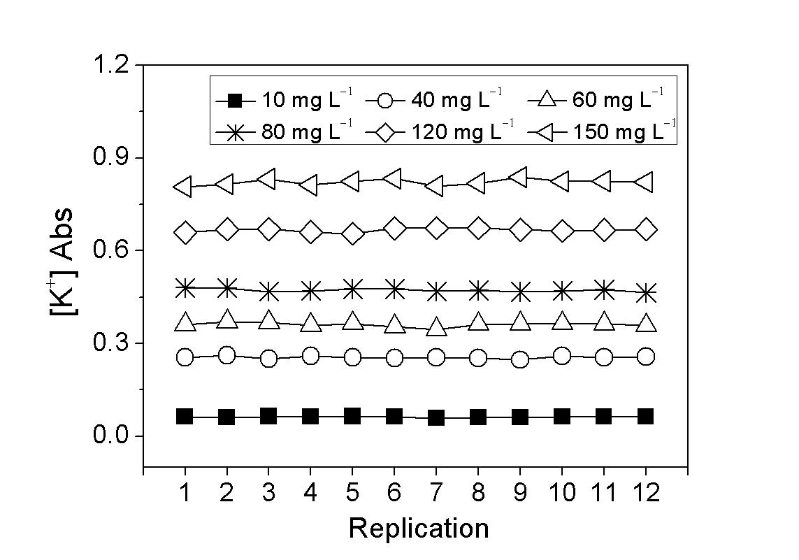 범용 분광광도계로 측정한 칼륨이온 분석키트의 농도별 흡광도