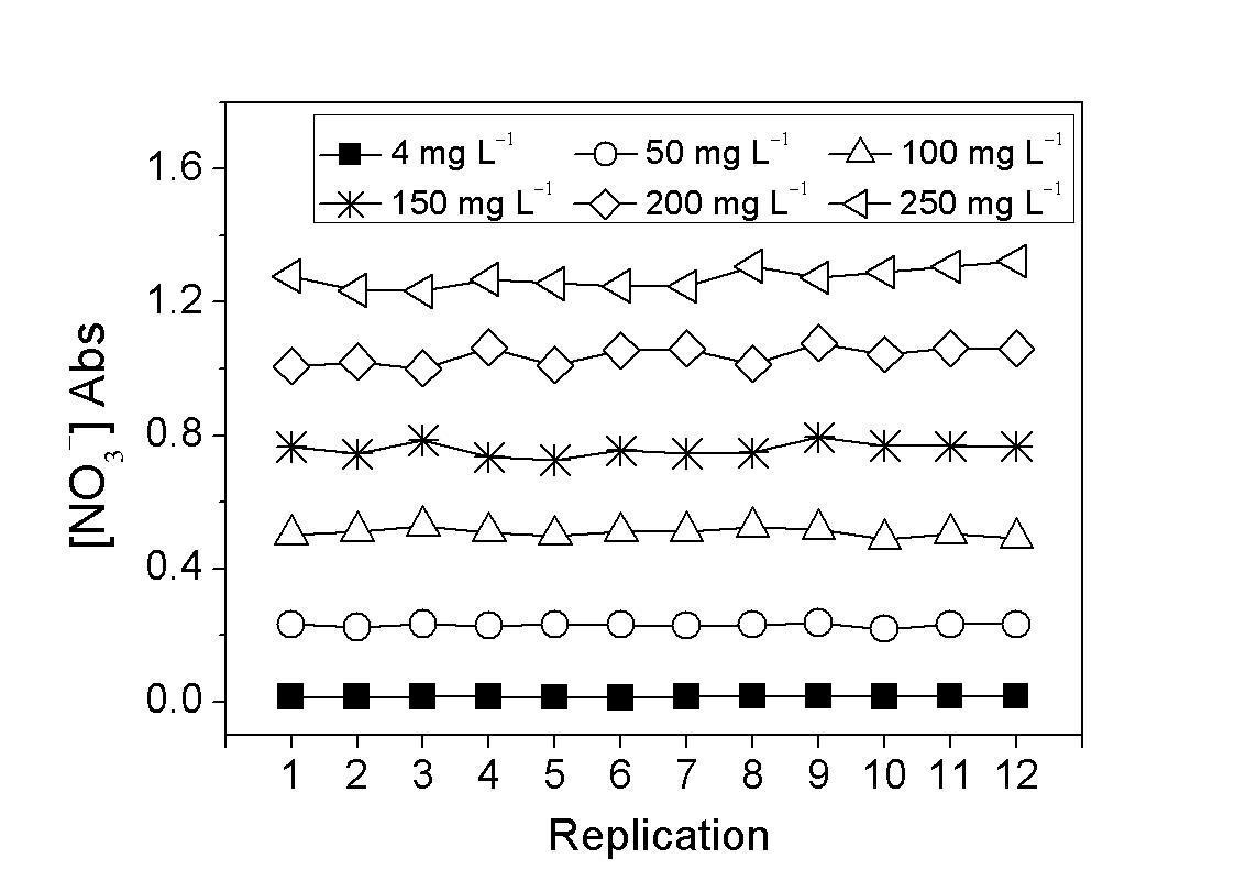 범용 분광광도계로 측정한 질산이온 분석키트의 농도별 흡광도