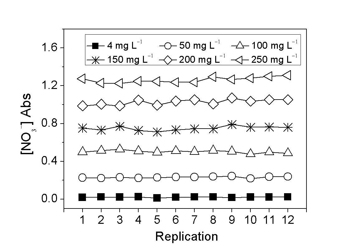 RAPID-D 분석장비로 측정한 질산이온 분석키트의 농도별 흡광도
