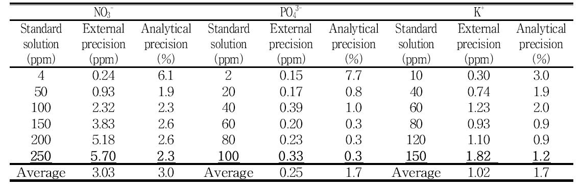 범용 분광광도계로 측정한 질소이온/인산이온/칼륨이온 분석키트의 표준용액에 대한 분석정확도