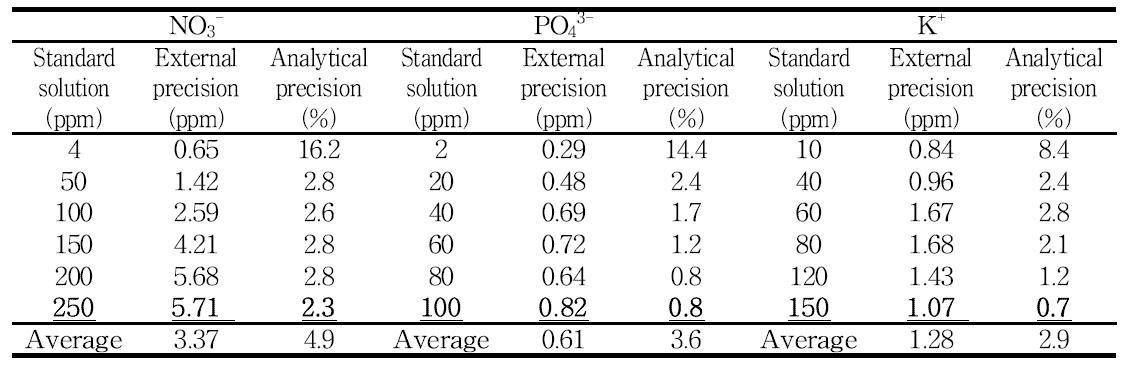 RAPID-D 분석장비로 측정한 질소이온/인산이온/칼륨이온 분석키트의 표준용액에 대한 분석정확도