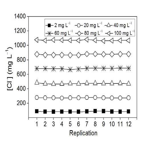 염소이온 분석키트의 농도별 흡광도