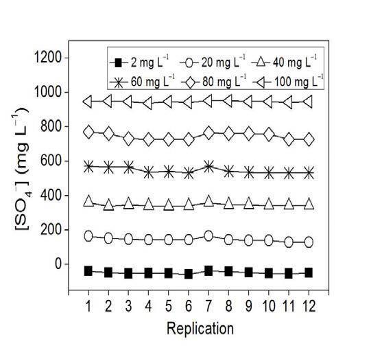 황산이온 분석키트의 농도별 EC 변화량