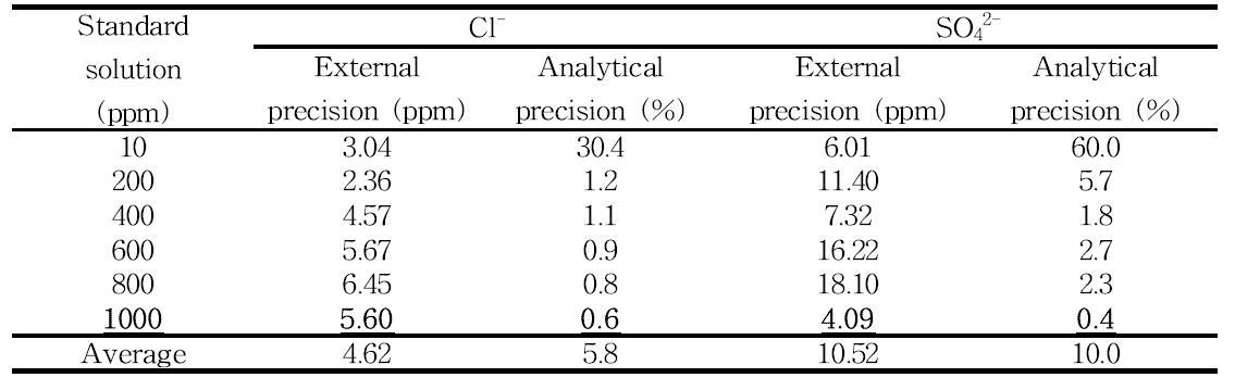 염소이온 및 황산이온 분석키트의 표준용액에 대한 분석정확도