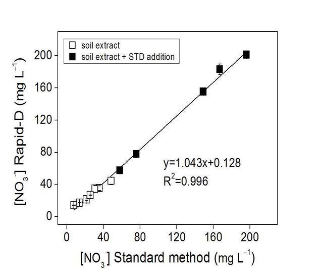 토양추출액 중 질소이온 분석에 대한 표준토양분석법과 RAPID-D 분석법 비교