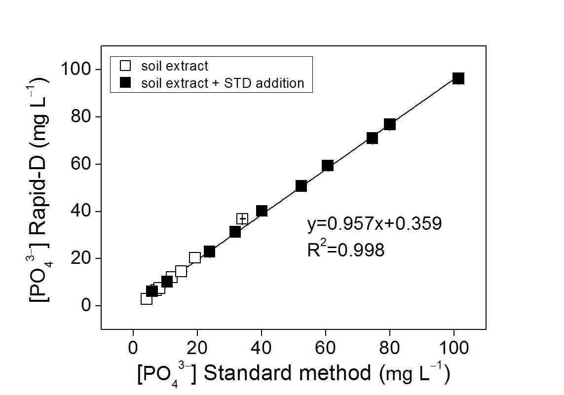 토양추출액 중 인산이온 분석에 대한 표준토양분석법과 RAPID-D 분석법 비교