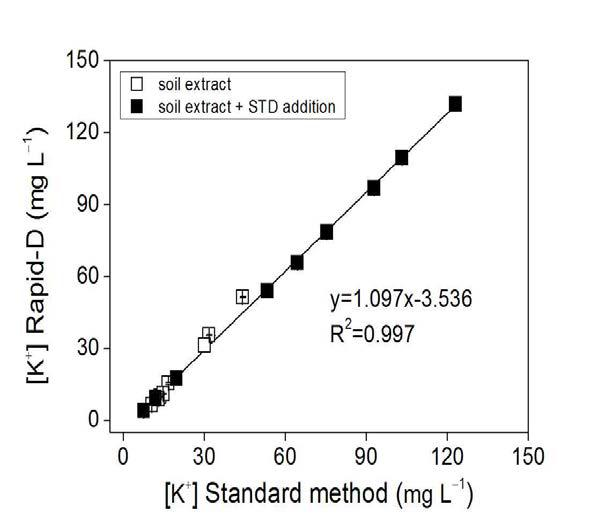 토양추출액 중 칼륨이온 분석에 대한 표준토양분석법과 RAPID-D 분석법 비교
